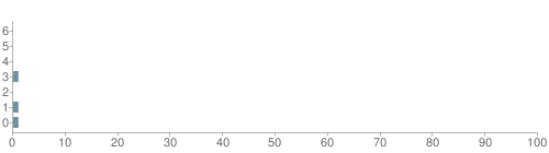 Chart?cht=bhs&chs=500x140&chbh=10&chco=6f92a3&chxt=x,y&chd=t:0,0,0,1,0,1,1&chm=t+0%,333333,0,0,10|t+0%,333333,0,1,10|t+0%,333333,0,2,10|t+1%,333333,0,3,10|t+0%,333333,0,4,10|t+1%,333333,0,5,10|t+1%,333333,0,6,10&chxl=1:|other|indian|hawaiian|asian|hispanic|black|white
